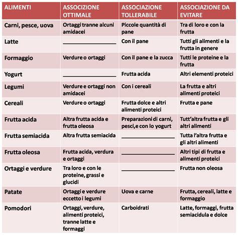 vari tipi di alimentazione cucina fitness i vari tipi di dieta parte ii