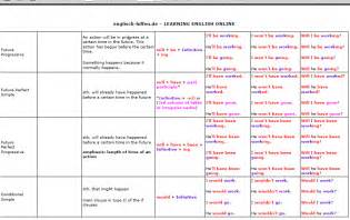 verb tenses chart s assistant to k 12
