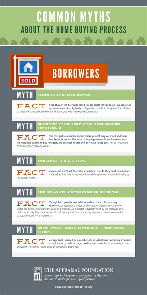 appraisal infographic common myths about the homebuying