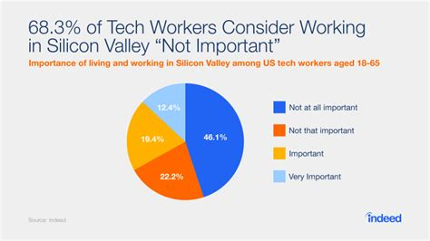 Value Of Mba In Silicon Valley by What Every Cto Needs To Hire The Best Tech Talent