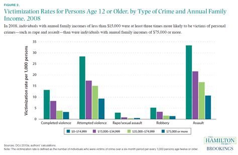 juvenile crime statistics united states ten economic facts about crime and incarceration in the