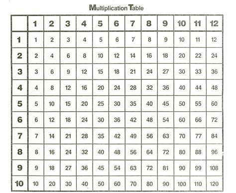 Multiplication Tables Chart by Multiplication Times Table 1 100 Images