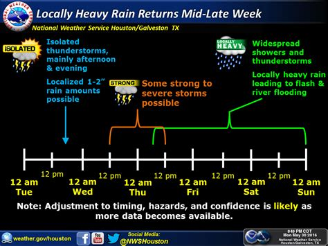 another round of heavy rain storms possible overnight