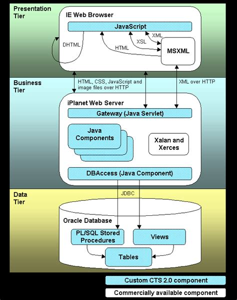 web application system architecture diagram java web application architecture diagram