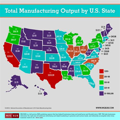 u s infographic total manufacturing output by state u s a