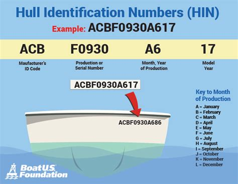 boat registration numbers requirements maryland registration requirements boatus foundation