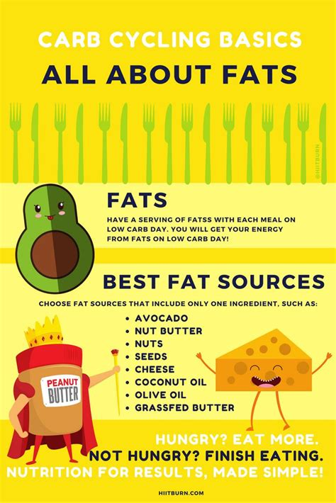 healthy fats meal plan 21 best carb cycling meal plan images on eat