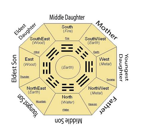 layout arrangement meaning 635 best images about feng shui on pinterest feng shui