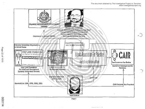 fbi organizational chart fbi chart and documents portray cair as hamas related
