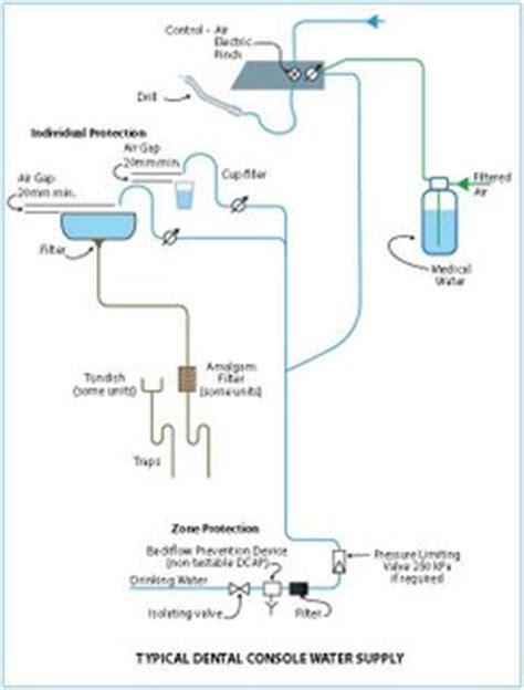 adavb inc new plumbing guidelines dental consoles