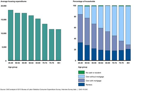 housing status gao congressional report on retirement security and income replacement rates