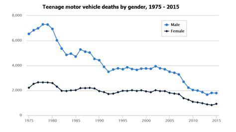 adding  teen   car insurance policy