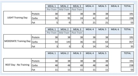 Renaissance Periodization Diet Pdf Olala Propx Co Rp Physique Template
