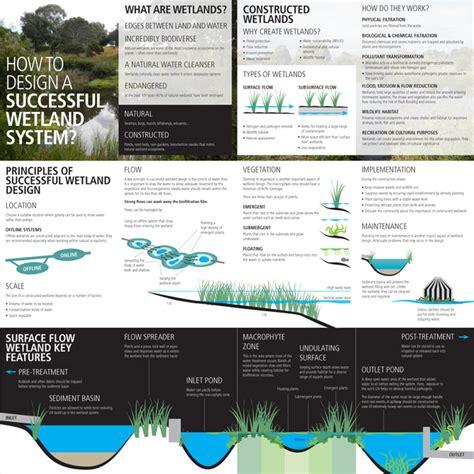 design criteria of a constructed wetlands constructed wetland design poster jonathon chan