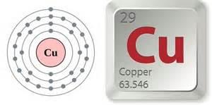 Copper Protons Copper Sulfide Flotation