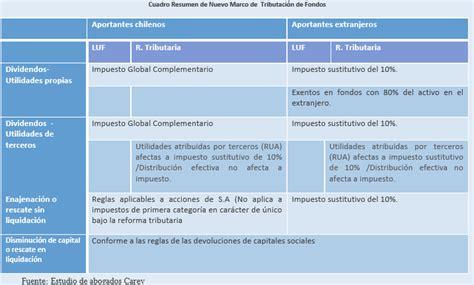 la tributacin de las pensiones del extranjero 191 c 243 mo tributan los fondos de pensiones rankia