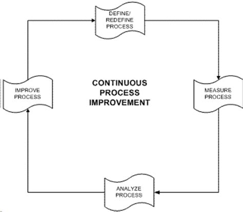 project management approach for business process