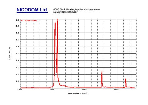 Ir Spectrum Table Ftir Polymers Spectra