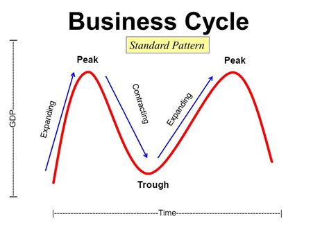 pattern of business life cycle business cycle u s economy ppt video online download