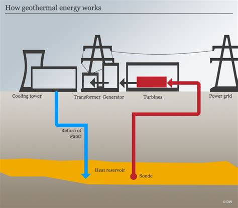 diagram of how geothermal energy works geothermal energy why hasn t it on yet