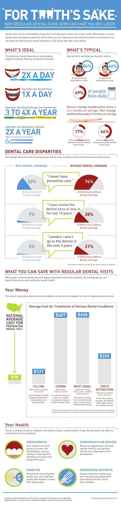Wilmington Dentist | Why Regular Dental Care Now Can Save ...