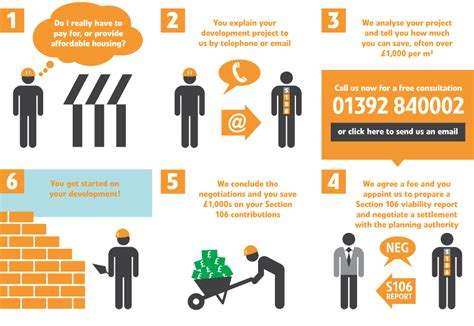copyright section 106 section 106 management how it works infographic