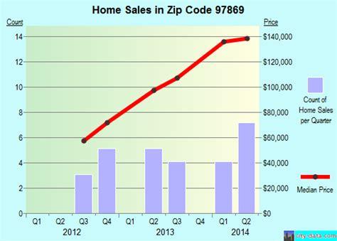 prairie city or zip code 97869 real estate home value