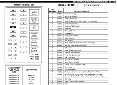 2000 f150 fuse box diagram 2000 ford f 250 fuse box diagram fuse box and wiring diagram