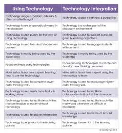 Technology Integration Lesson Plan Template by What S The Difference Between Using Technology And