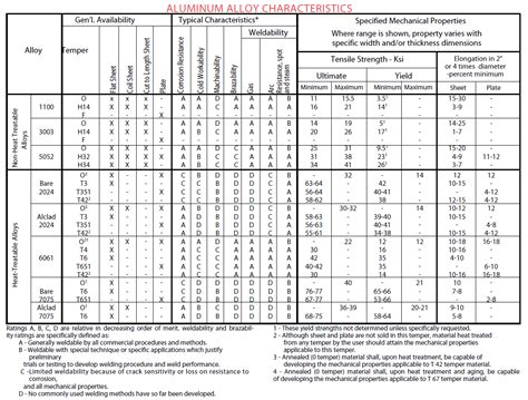aluminum alloy properties table which aluminum alloy bends best clinton aluminum
