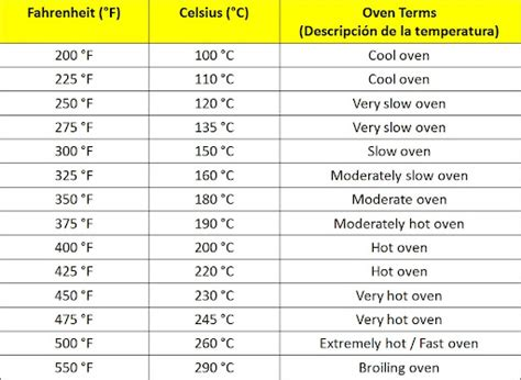 tabla conversion de grados centigrados a fahrenheit conversi 243 n de grados fahrenheit 176 f a grados celsius 176 c