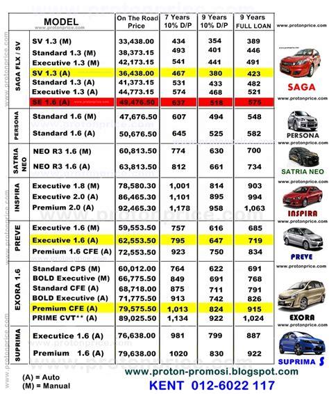 List Harga Dove 3 proton promosi malaysia 012 602 2117