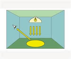 Light Intensity Meter Glossary Brightness