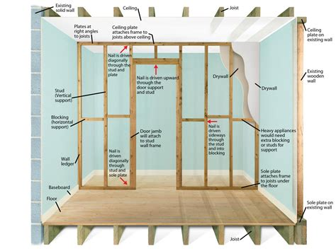 framing a room plan and prep before building a non bearing stud wall diy