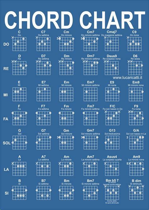 lettere note chitarra lezioni di chitarra pagesepsitename