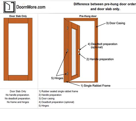 Exterior Door Slab Prehung Door Vs Slab Doors Prehung Door Vs Slab Doors Help