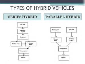 Types Of Electric Vehicles Ppt Hybrid Vehicle Technology