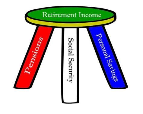 Three Legged C Stool by The Three Legged Stool Of Retirement Income For Retirees