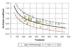 Car And Motorcycle Tires Friction Coefficient Tire Friction And Rolling Coefficients