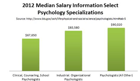 therapist salary with masters what can i earn with an ms or ma in clinical psychology