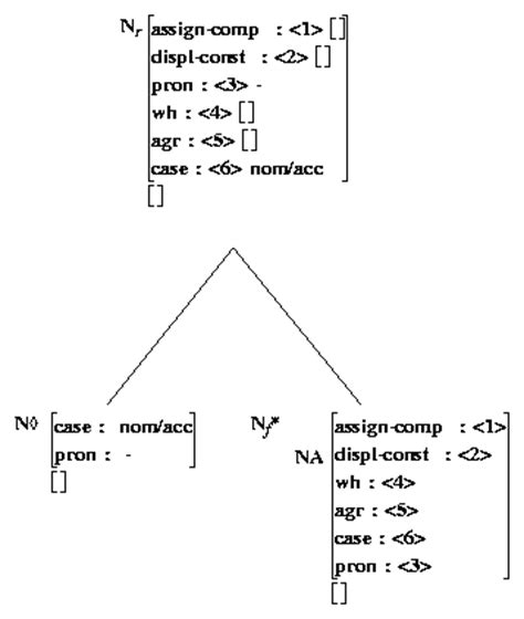 Structure Of Modification Adjective As by Noun Noun Modifiers