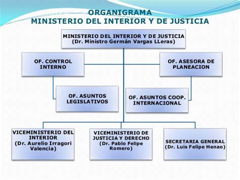 organigrama ministerio de interior estructura organigrama marlonhlogistica