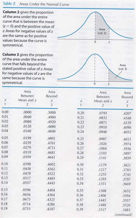 Table A Statistics by Behavioral Statistics In