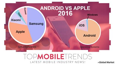 android vs ios market apple vs android just the facts top mobile trendstop mobile trends