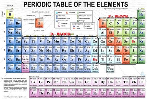 Learn The Periodic Table by Way To Learn The Periodic Table General Knowledge