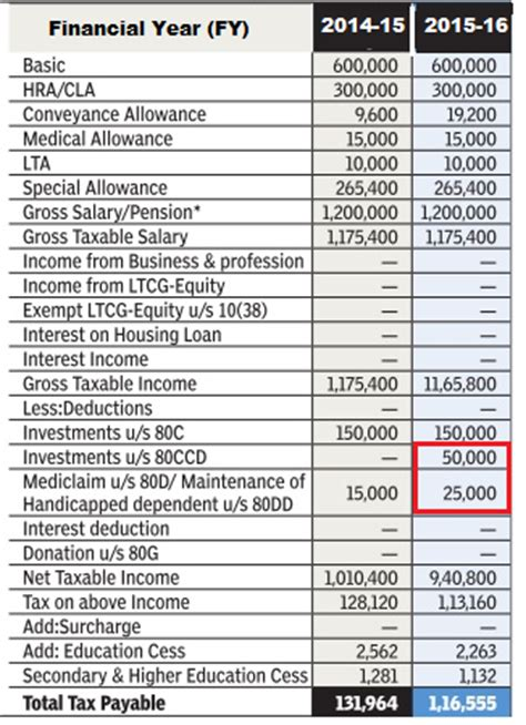 house rent allowance comes under which section income tax for ay 2016 17 or fy 2015 16