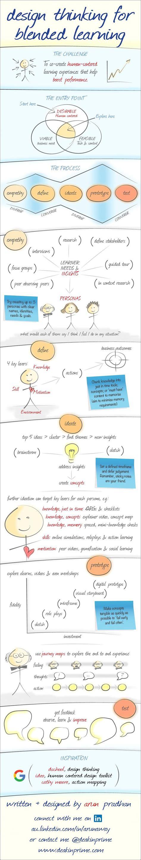 design thinking learning 27 best design thinking infographics images on pinterest