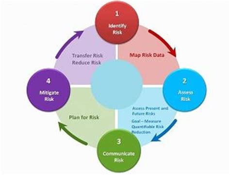 Mba Emergency Management by Operations In Disaster Management Study Based