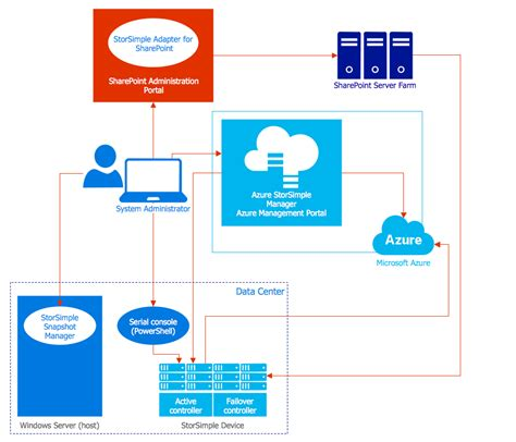 microsoft visio diagrams azure visio diagrams azure fabric controller diagram