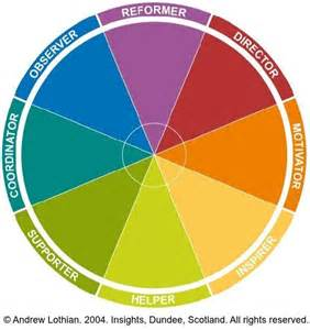 color wheel personality test scriptangel s screenwriting for television